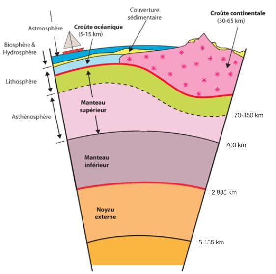 Volcans les g ants de feu echosciences grenoble - Differente couche de la terre ...